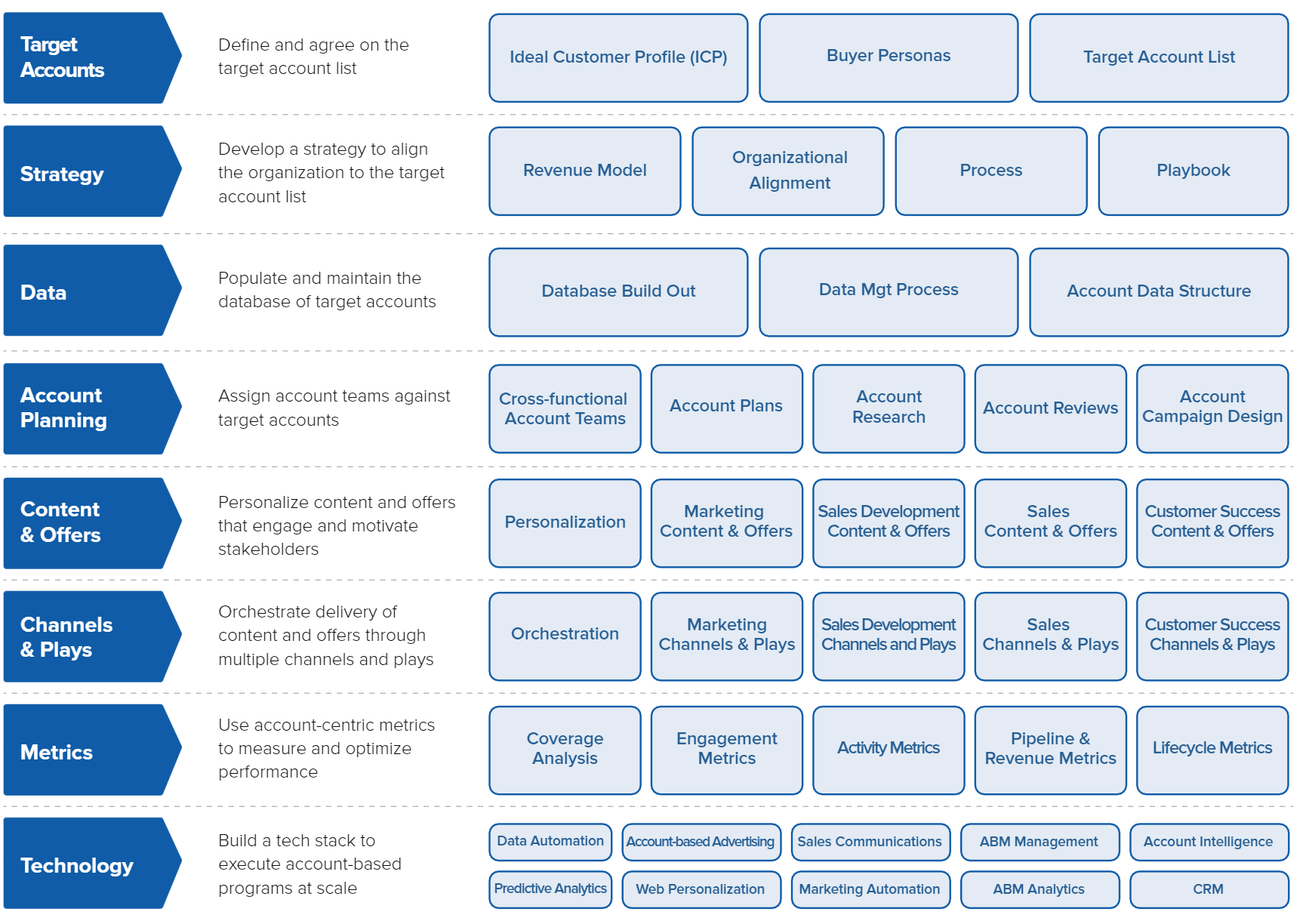 ABM Framework