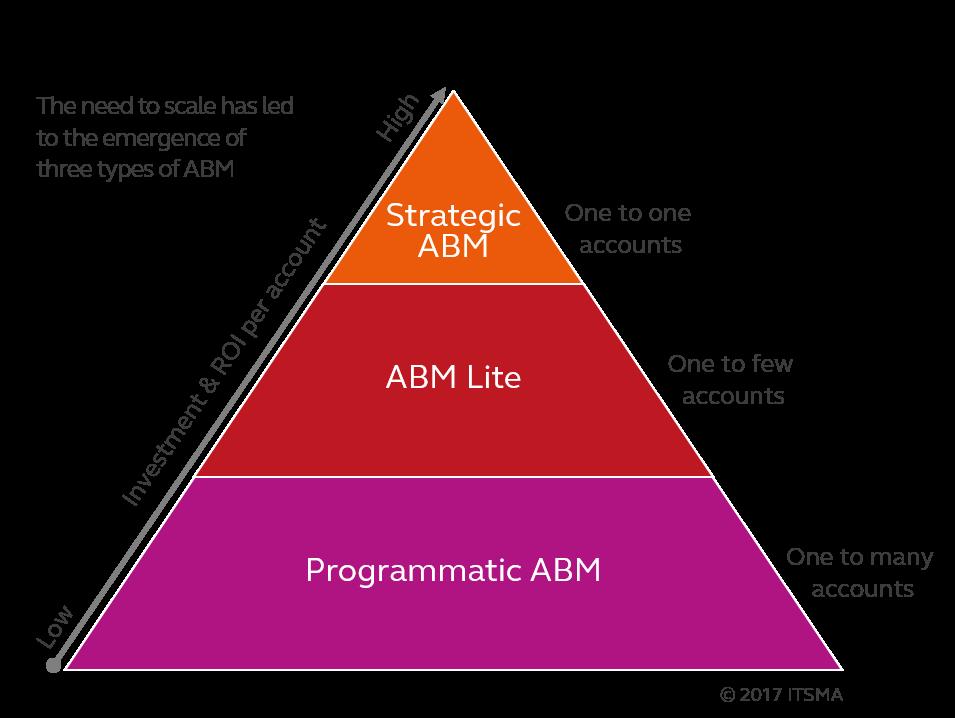 ABM Types